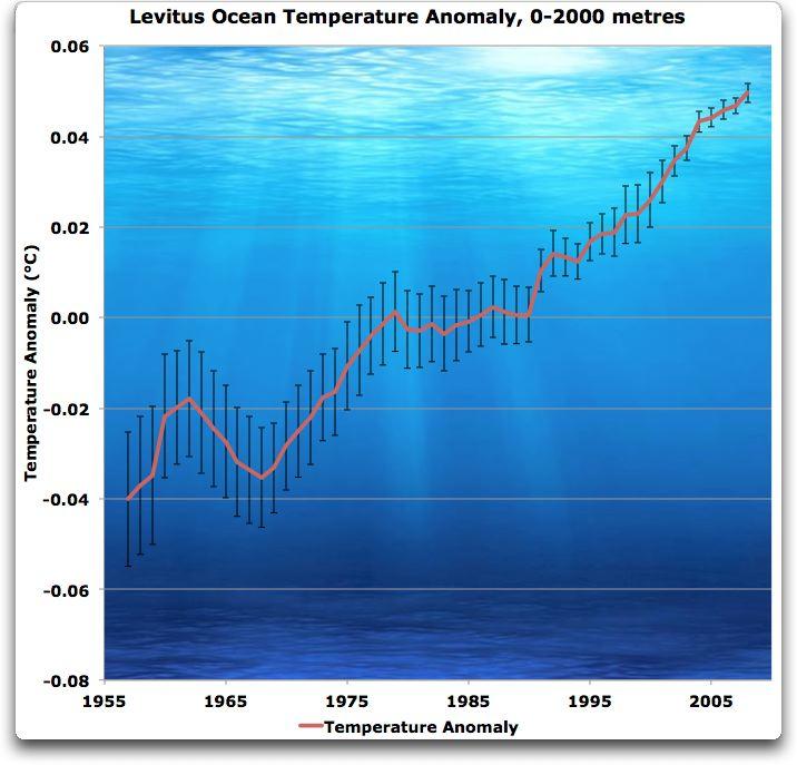 Levitus ocean temperature noggrannhet