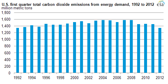 US 2012 first quarter CO2 emission