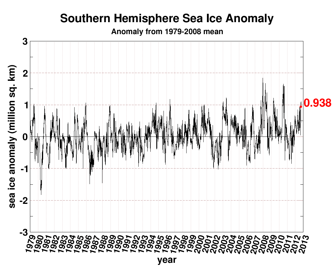 1979- seaice.anomaly.antarctic