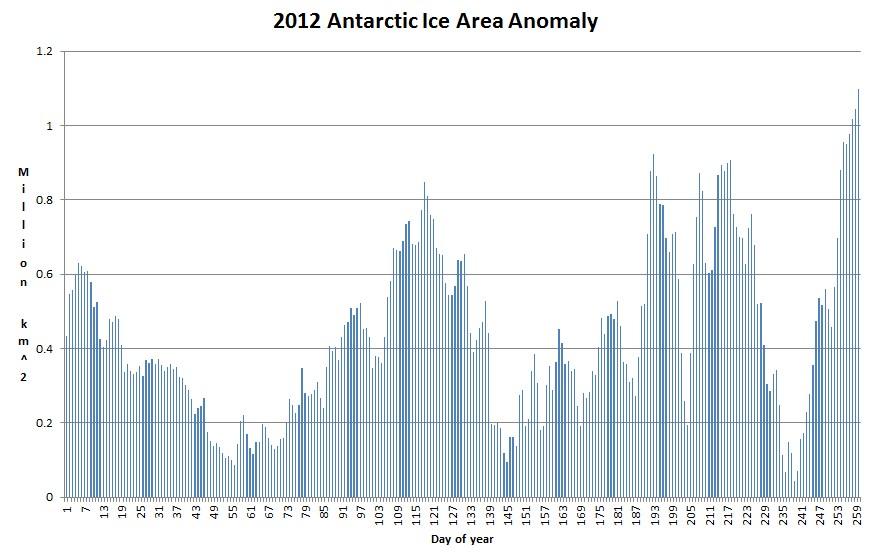 2012 Antarktisis