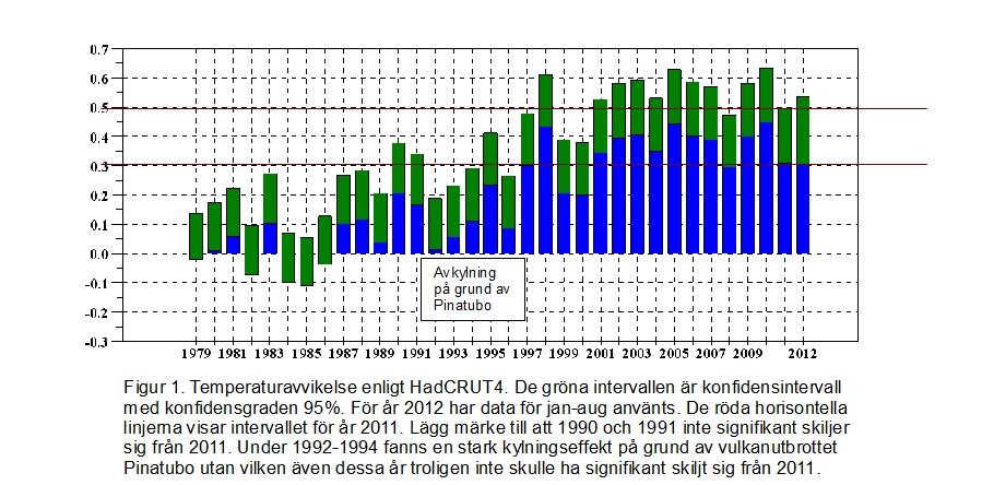 Stapeldiagram 1979 2012