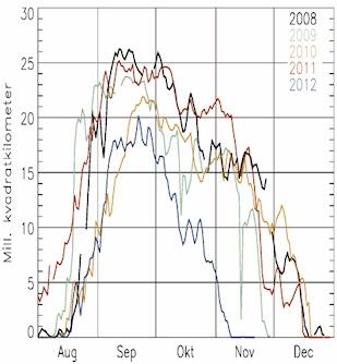Antarktis ozonhål