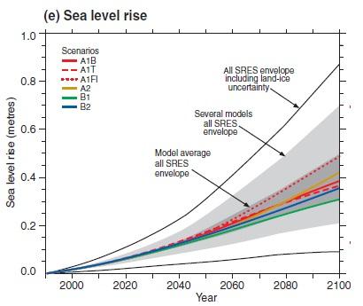 Havsnivåhöjning IPCC