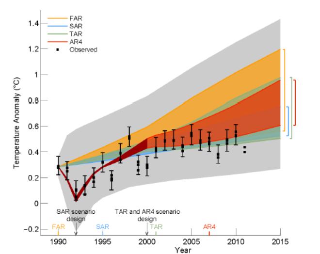 IPCCs nya rapport