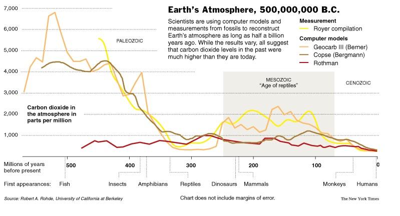 CO 2 Historiska nivåer