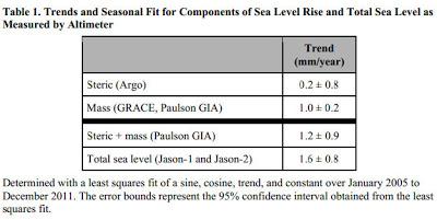 tabell havsyta
