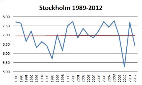 Stockholm 89-12