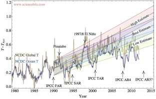 ipcc_far_prediction2