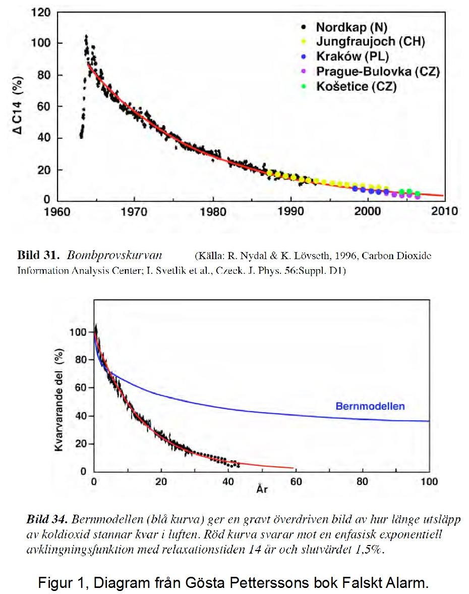 Debattens klimatvetenskapsman mot skeptiker