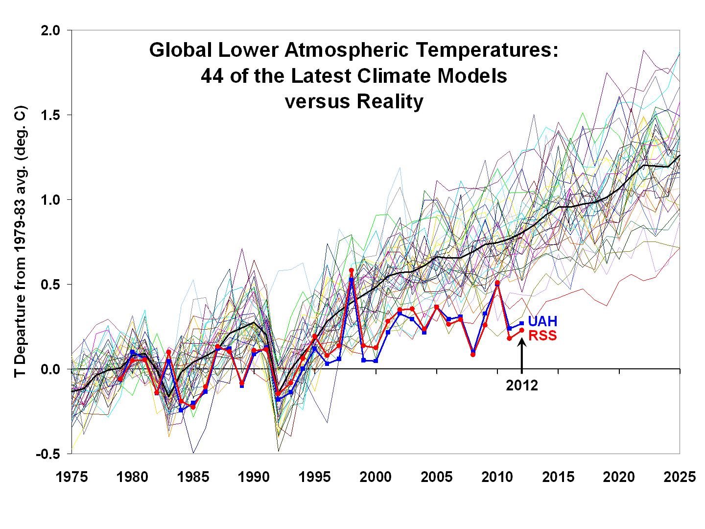 global-LT-vs-UAH-and-RSS