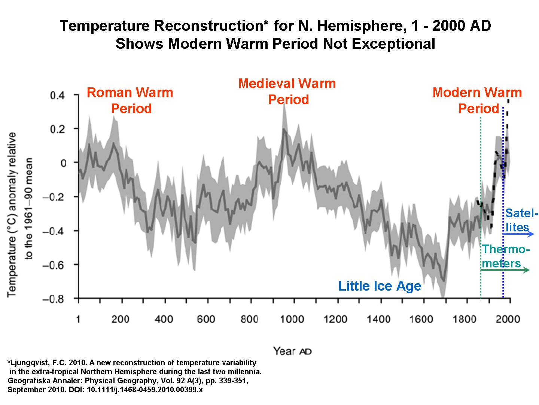 2000-yr-temp-variations