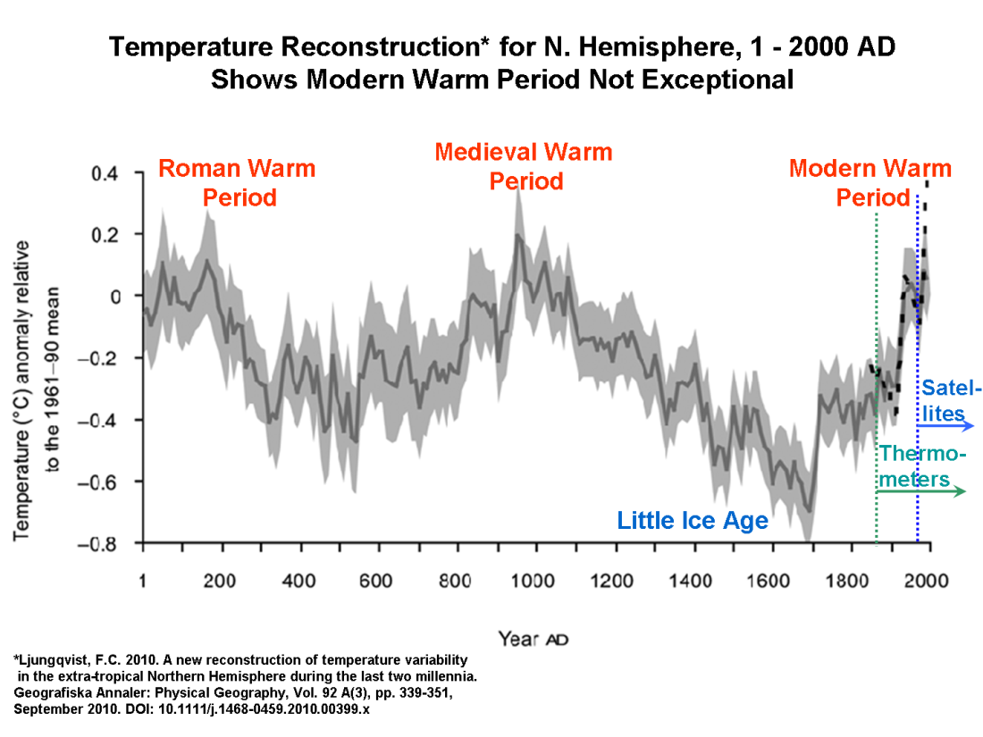 temperatur rekonstruktion