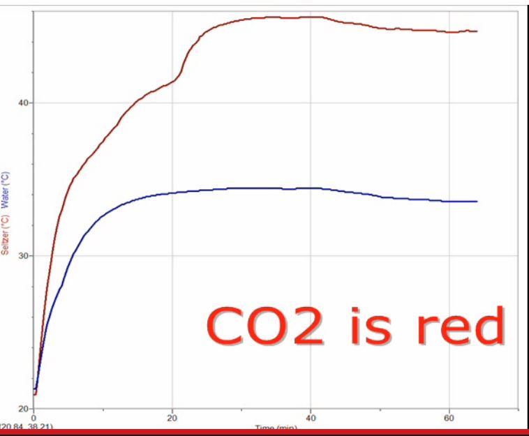 Greenhouse Demo diagram