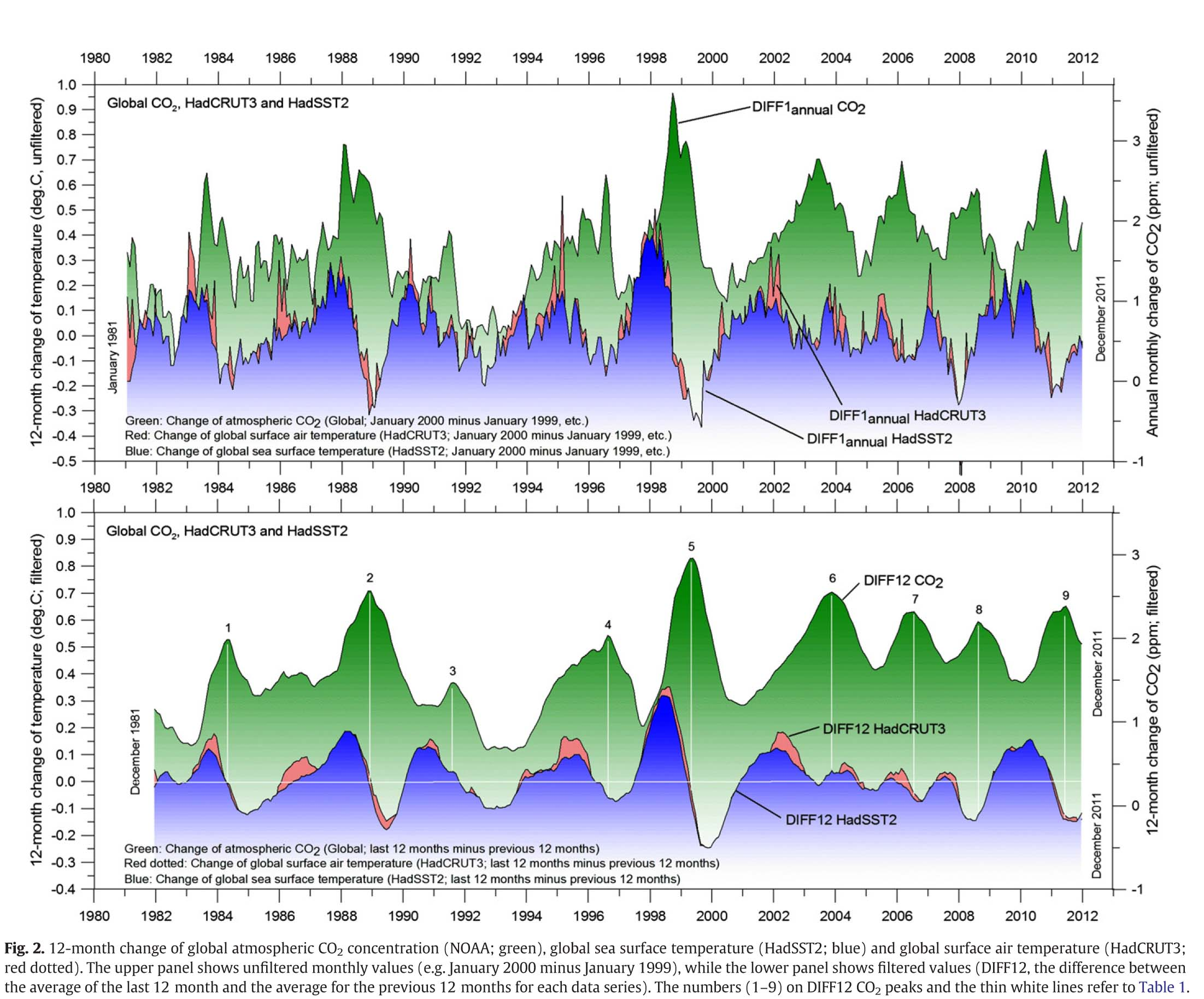 The phase relation between atmospheric carbon dioxide and global