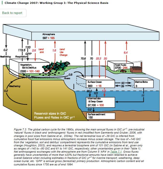 IPCC kolbalans
