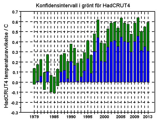 Konfidensintervall HadCRUT4