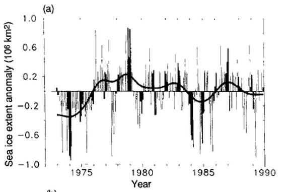 isutbredning 1974-1990