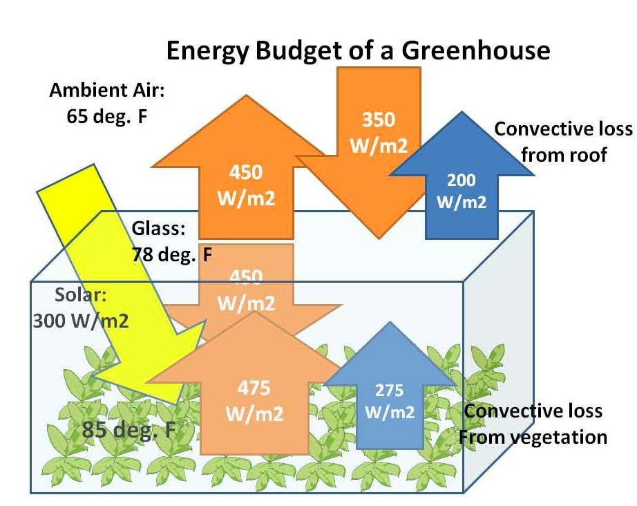Fig 2 med växthus