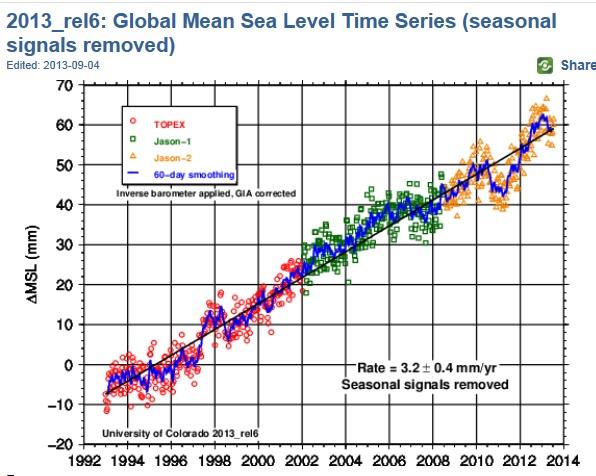 Havsnivåhöjning 20130904
