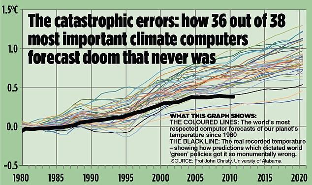 IPCCs modeller