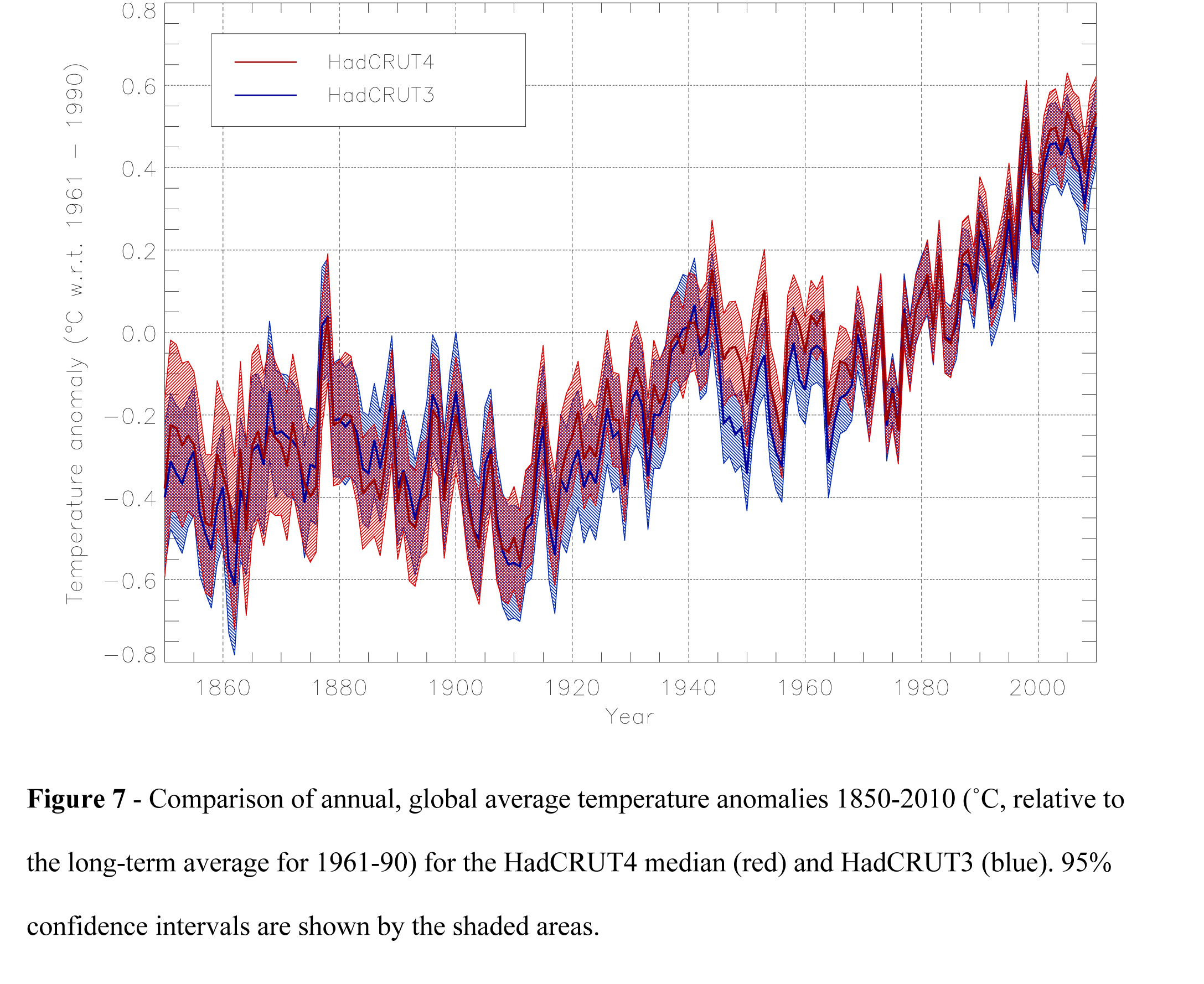 An updated analysis of global and hemispheric temperature change