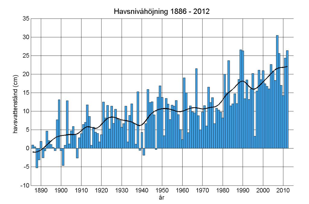 Havsnivåhöjning i Sverige