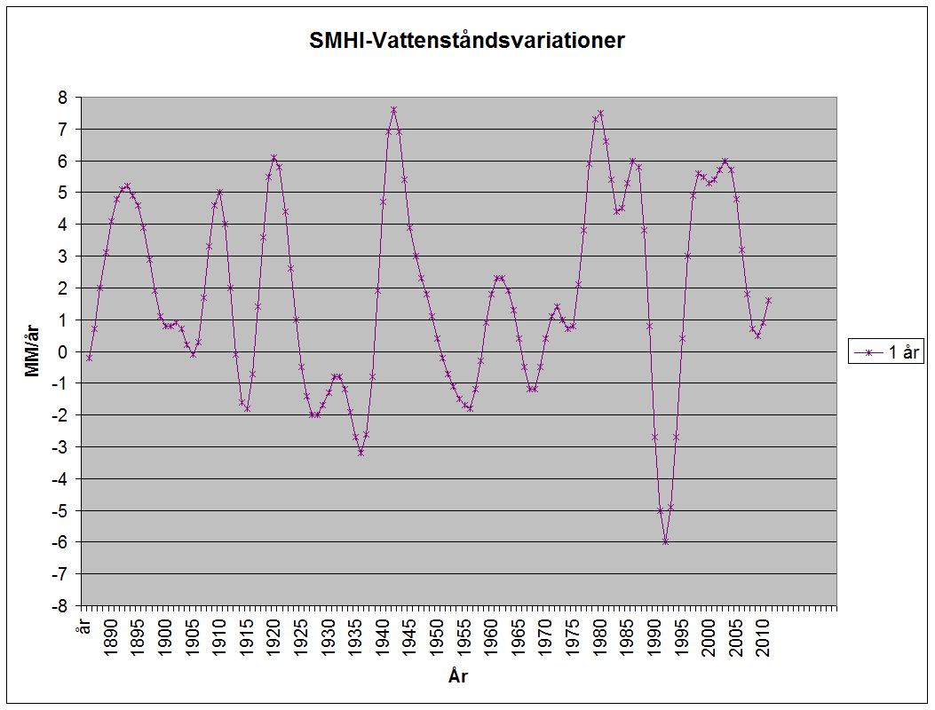 SMHI Vattenståndsvariationer
