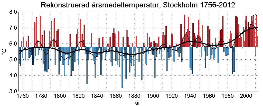 temp_ar_stockholm-1