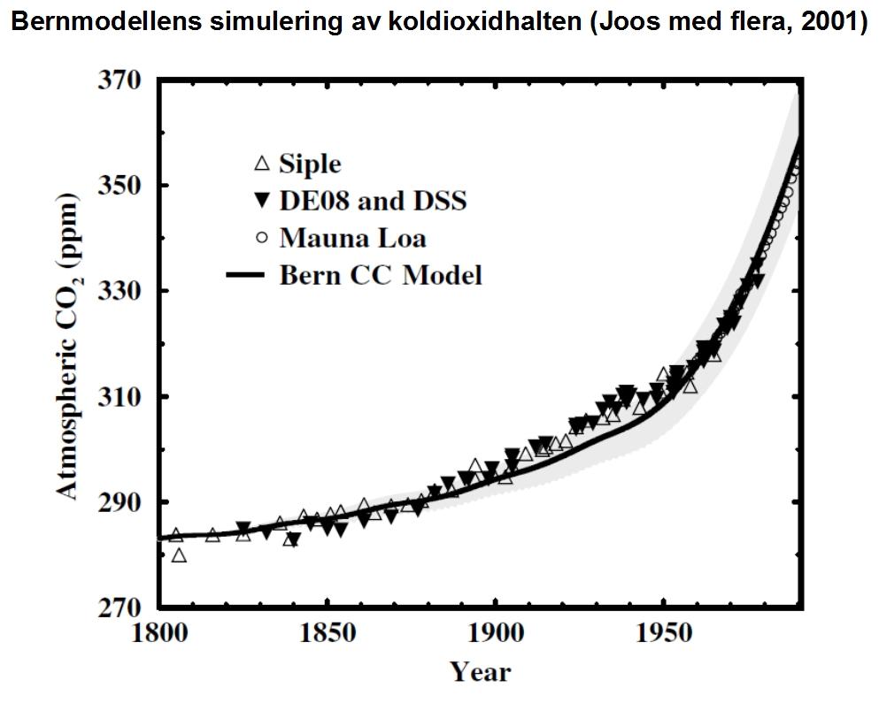 Bernmodellen koldioxidhalt