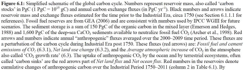 Figurtext IPCC 6.1
