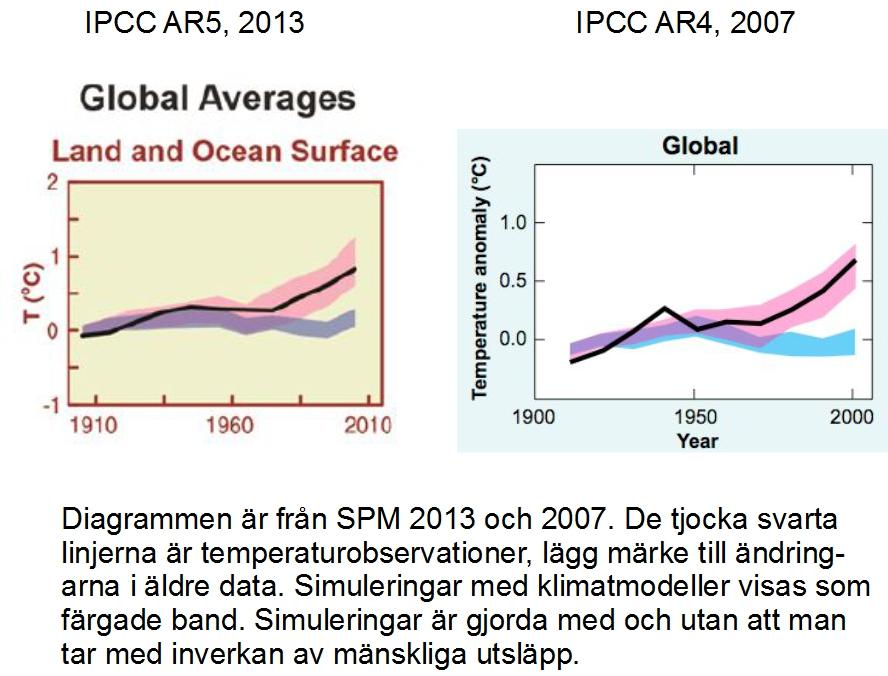 Temperaturdiagram SPM globala