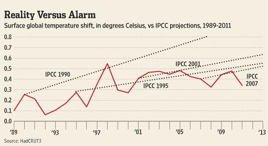 IPCCs prognoser