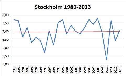 Stockholm 1989-2013