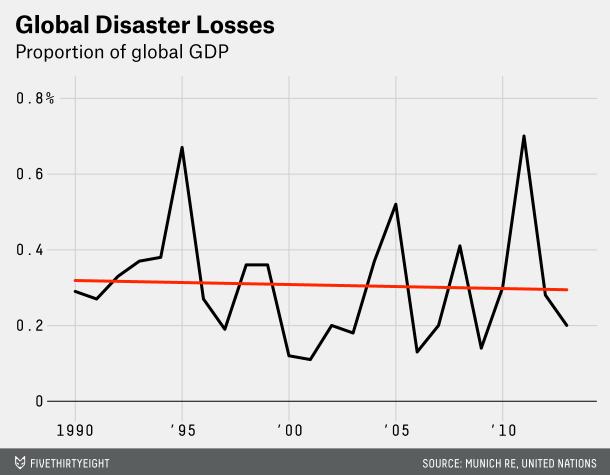 disaster loss GDP