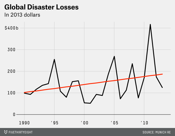 disaster losses