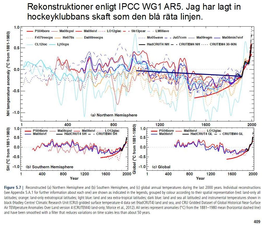 IPCC rekonstruktioner AR5