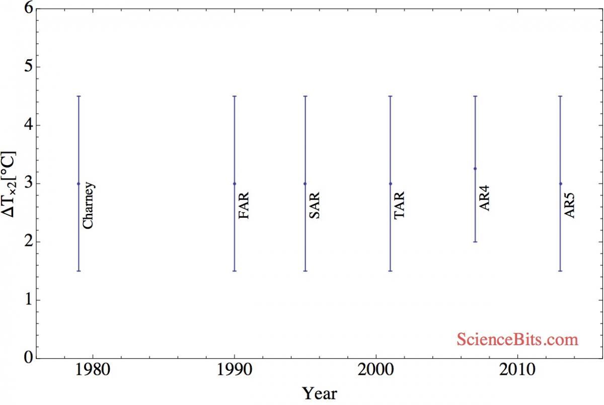 IPCCs-klimatkänslighet