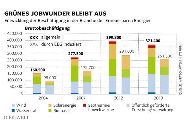 gröna jobb i Tyskland