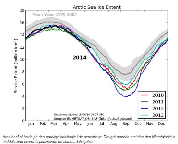 Arktis utbredning juni 2014