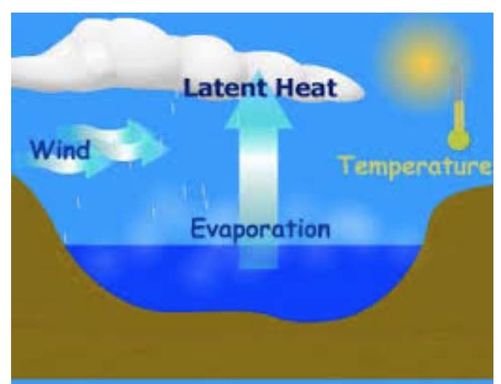 Figure 1 evaporation
