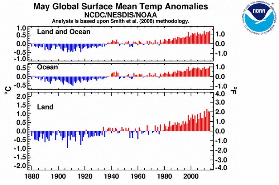 NOAA maj 2014