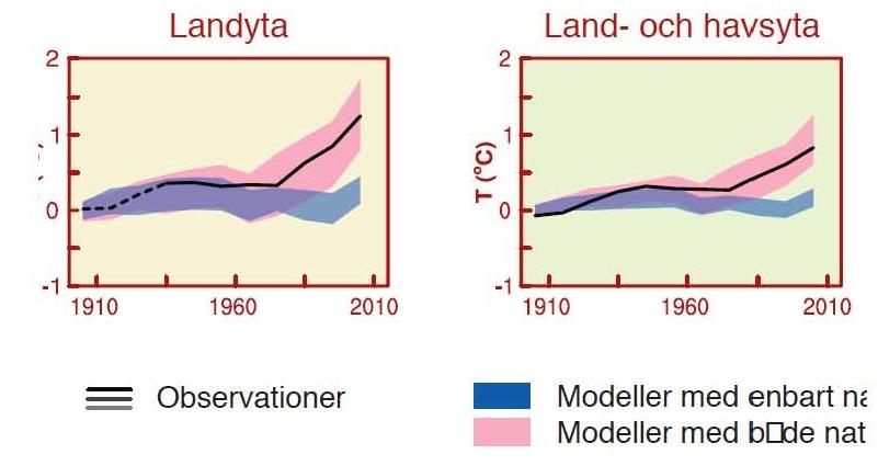 Fig 1, med & utan CO2, SPM 2013