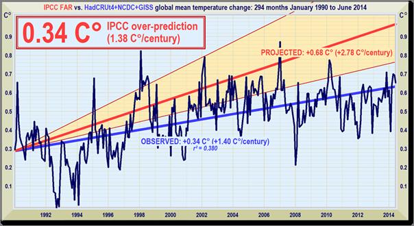 All_IPCC_1990-2014
