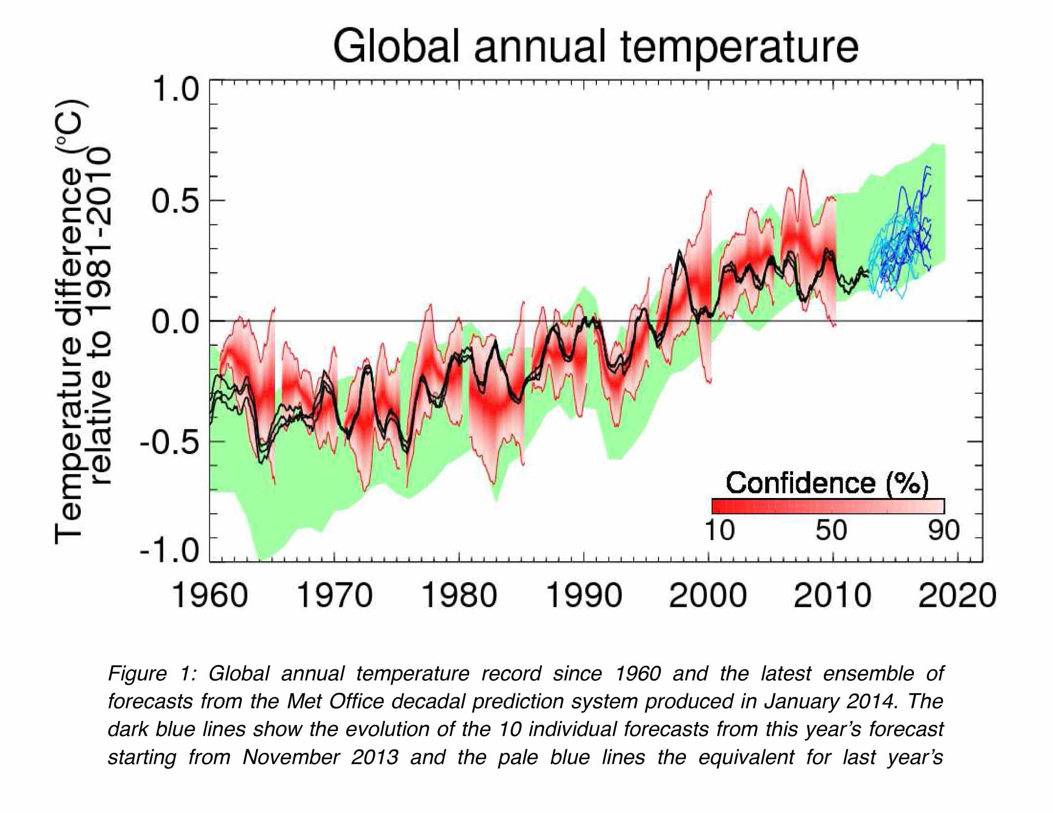 280114_MetOffice_DecadalForecast_researchnews_final