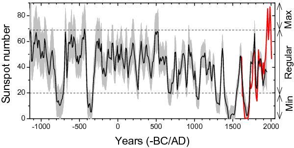 solaktivitet 3000 år