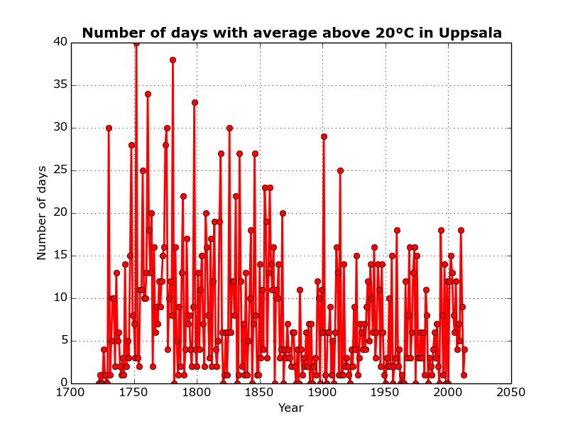 Antalet dagar med medeltemperatur över 20 grader i Uppsala