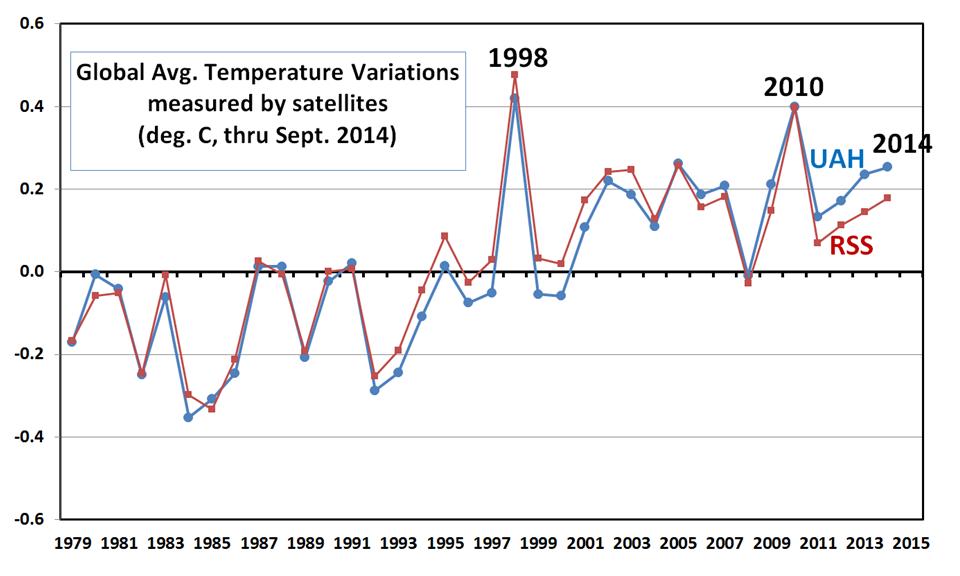 satellit temp