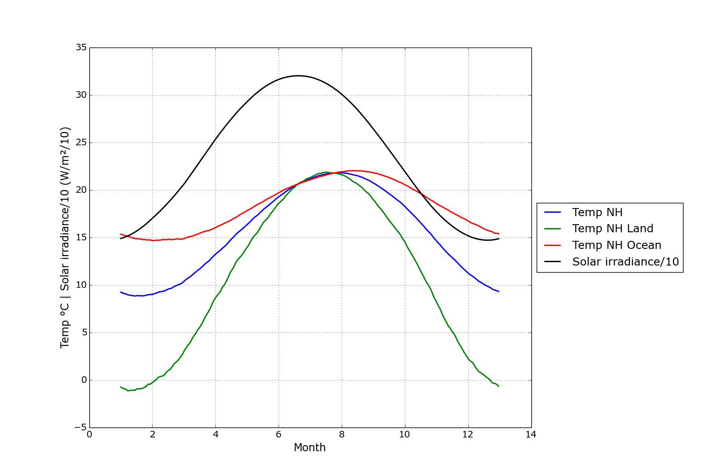 Temperatur och solinstrålning för norra halvklotet