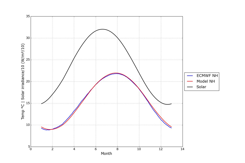 solar vs temp nh model