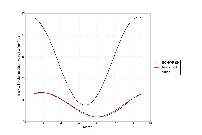 solar vs temp sh model